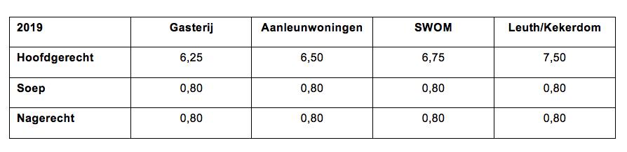 Gasthuis-tarieven-schema